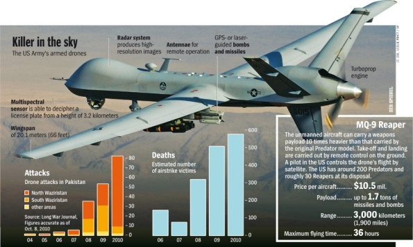 Revealing article on Drone Attacks (more than we hear about) from Der Spiegel (CLICK).